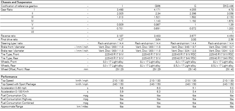 Official Z4 Technical Specs Datasheet And Press Release