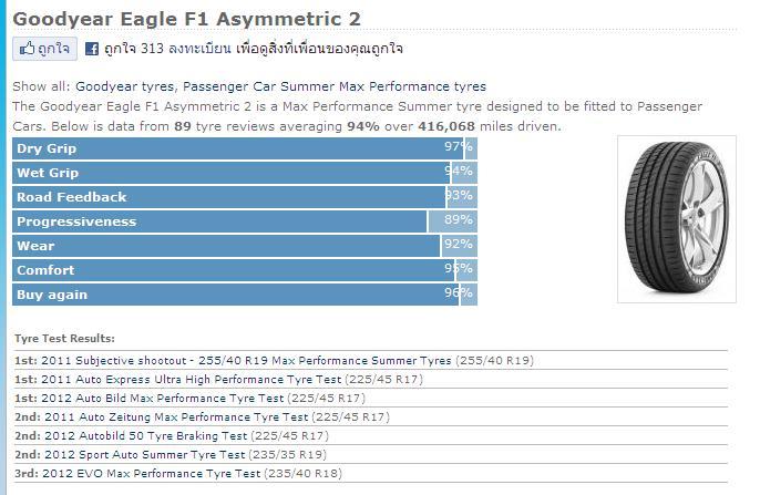 Goodyear Eagle F1 Asymmetric All Season