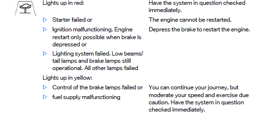 Yellow Car On Lift Indicator Smart Top Issue