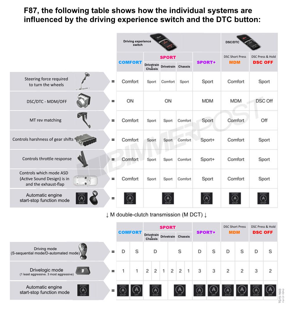 Name:  BMW-Drive-Modes-DTC-Chart.png Views: 15875 Size:  373.3 KB